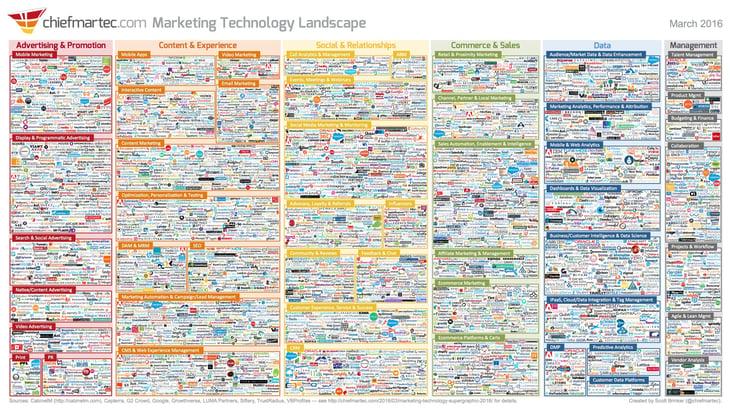 marketing_technology_landscape_2016_3000px-1.jpg