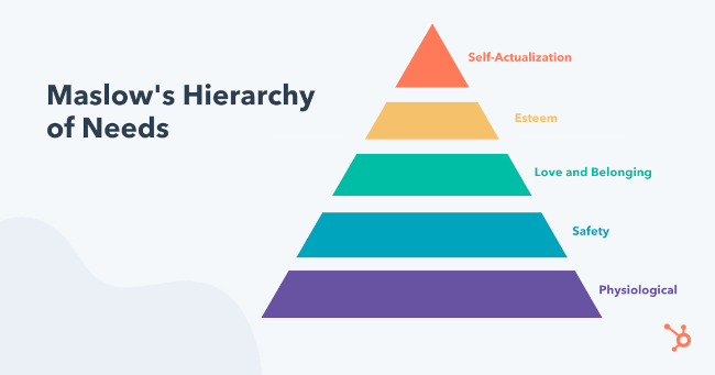 maslow's hierarchy of needs represented in pyramid form