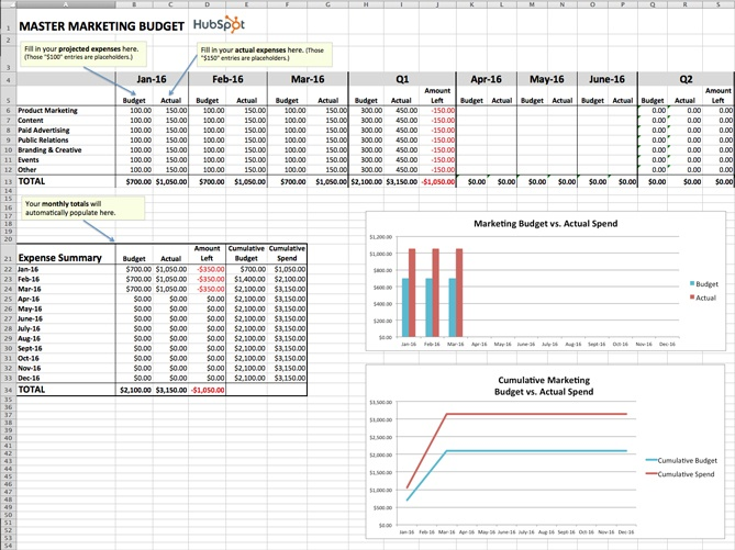 Master Marketing Budget Template In Excel