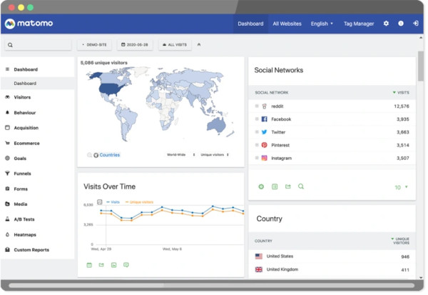 matomo, a google analytics alternative - showing dashboard overview
