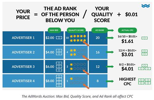 maximum ad bid example