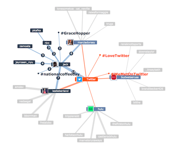 Map of Twitter users, mentions, and hashtags by Mentionmapp, a free Twitter analytics tool