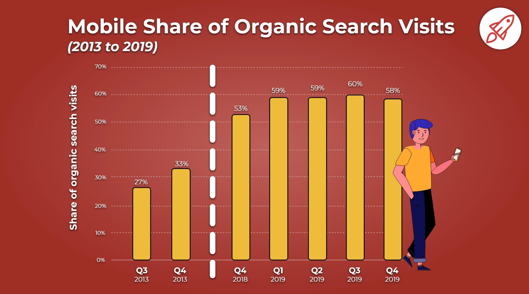 mobile share of organic search visits graphic