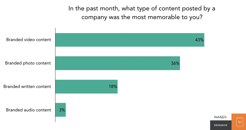latest video marketing statistics 2019 hubspot