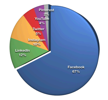 Pie graph showing that 67% of marketers consider Facebook their most important social media platform