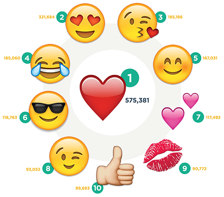 most-popular-emojis-instagram.png