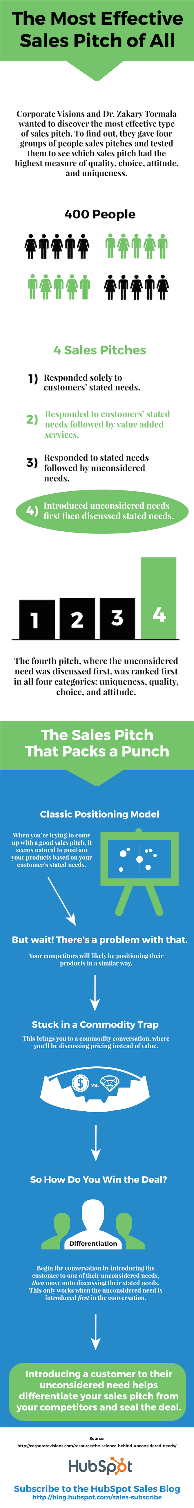 The 1 Factor That Truly Differentiates A Sales Pitch New