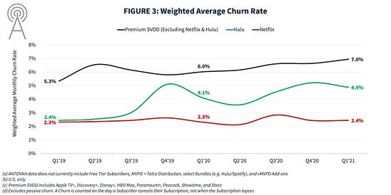 netflix churn rate market comparison graph