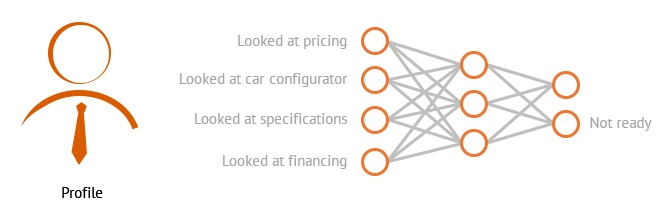 What is Deep Learning? Here's Everything Marketers Need to Know neural 20network 20example