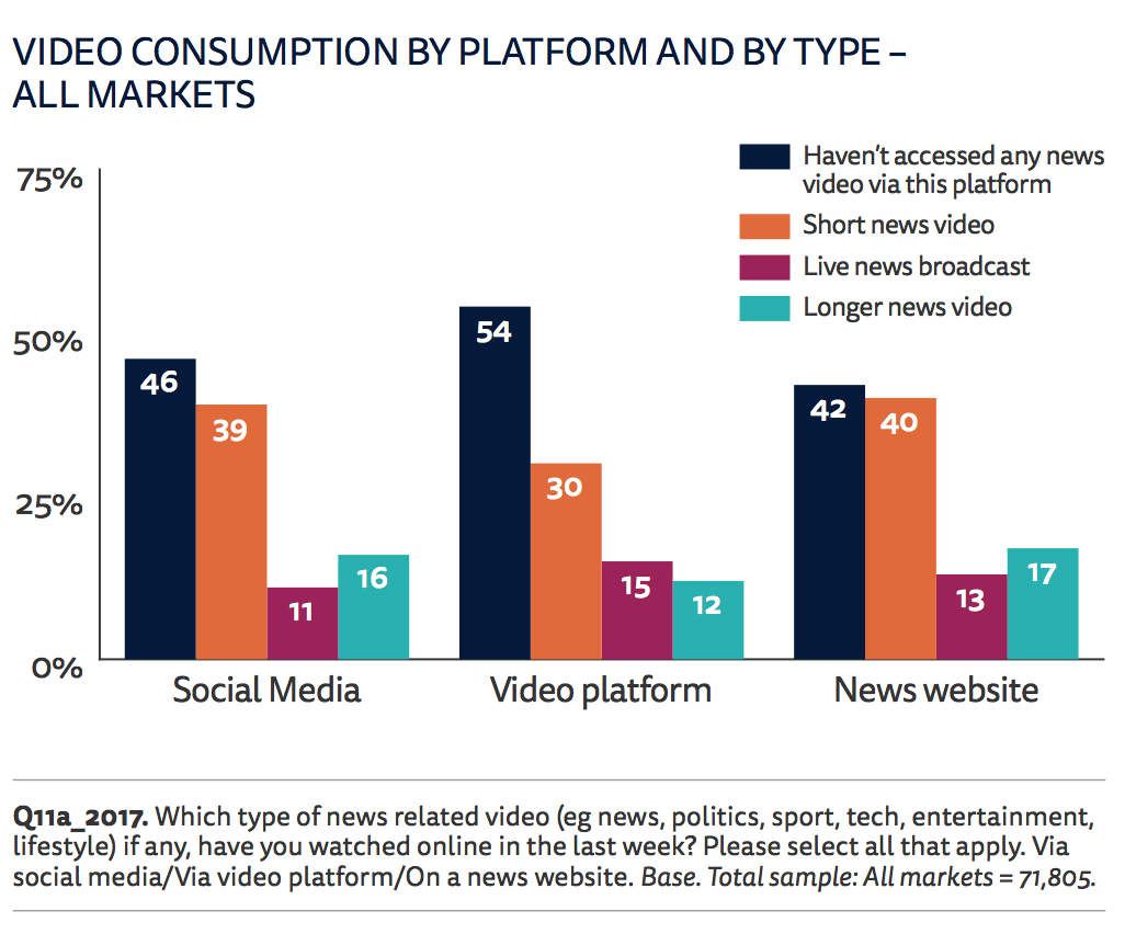 "nieman video news consumption.png  Why the ""Pivot to Video"" Is Misguided nieman 20video 20news 20consumption"