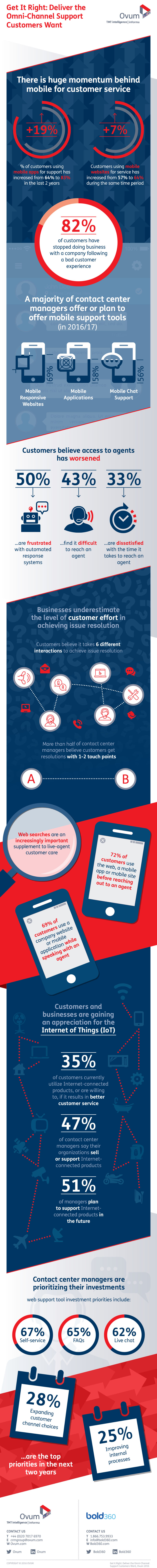 omni-channel-support-infographic