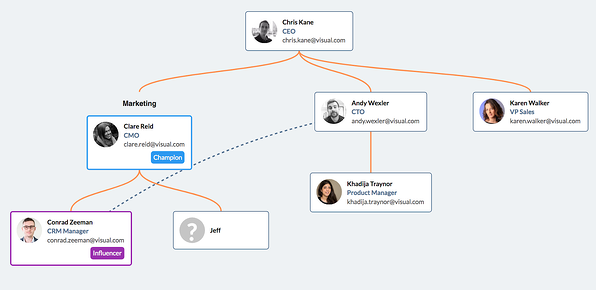 HubSpot Sales - Integration to OrgChart