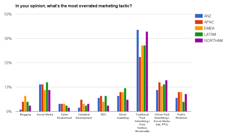 overrated-marketing-tactics-by-geo.png