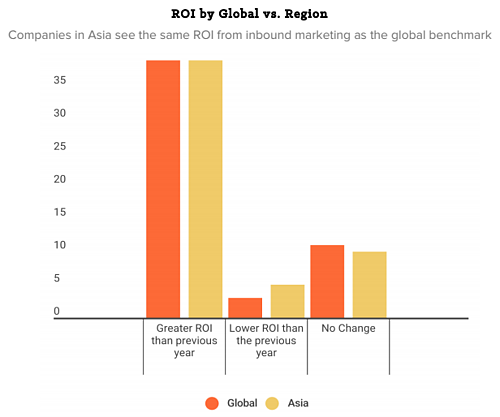 pac-roi-by-global-vs-region.png