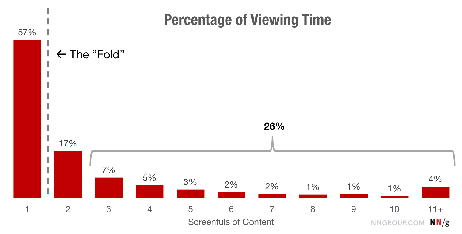 Graph Illustrating Percentage of Viewing Time by Number of Vertical Screenfuls of Content