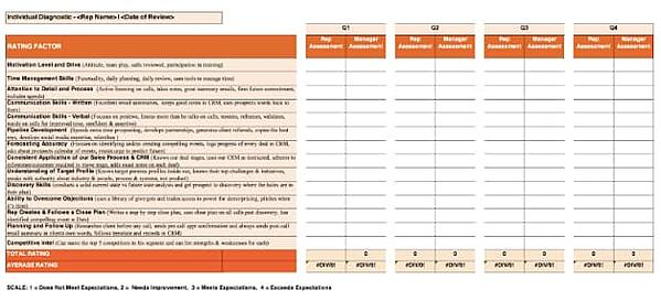 template for sales performance reviews