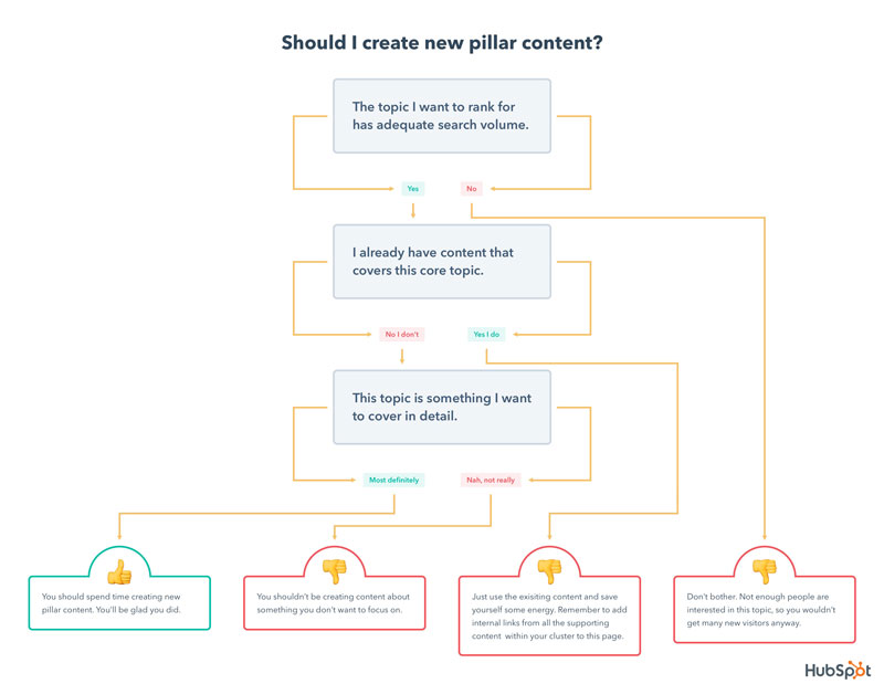 pillar-content-decision-tree-2.jpg