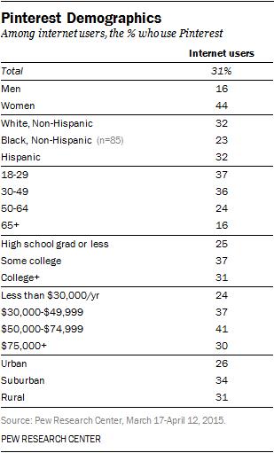 pinterest-demographics.png