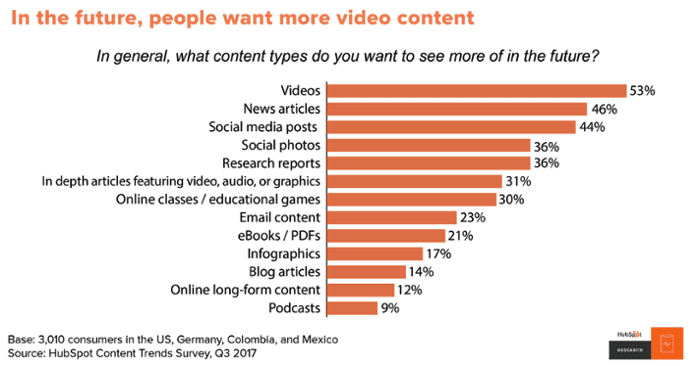 Graph of people who want more video content over news articles, showing a trend in favor of a pivot to video among publishers