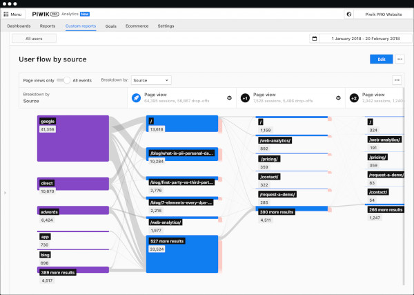 piwik pro analytics suite - showing user flow by source