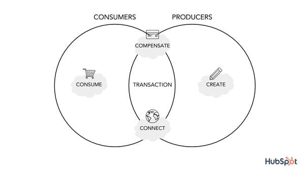 platform transactions