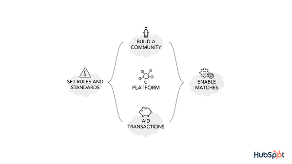 platform four functions