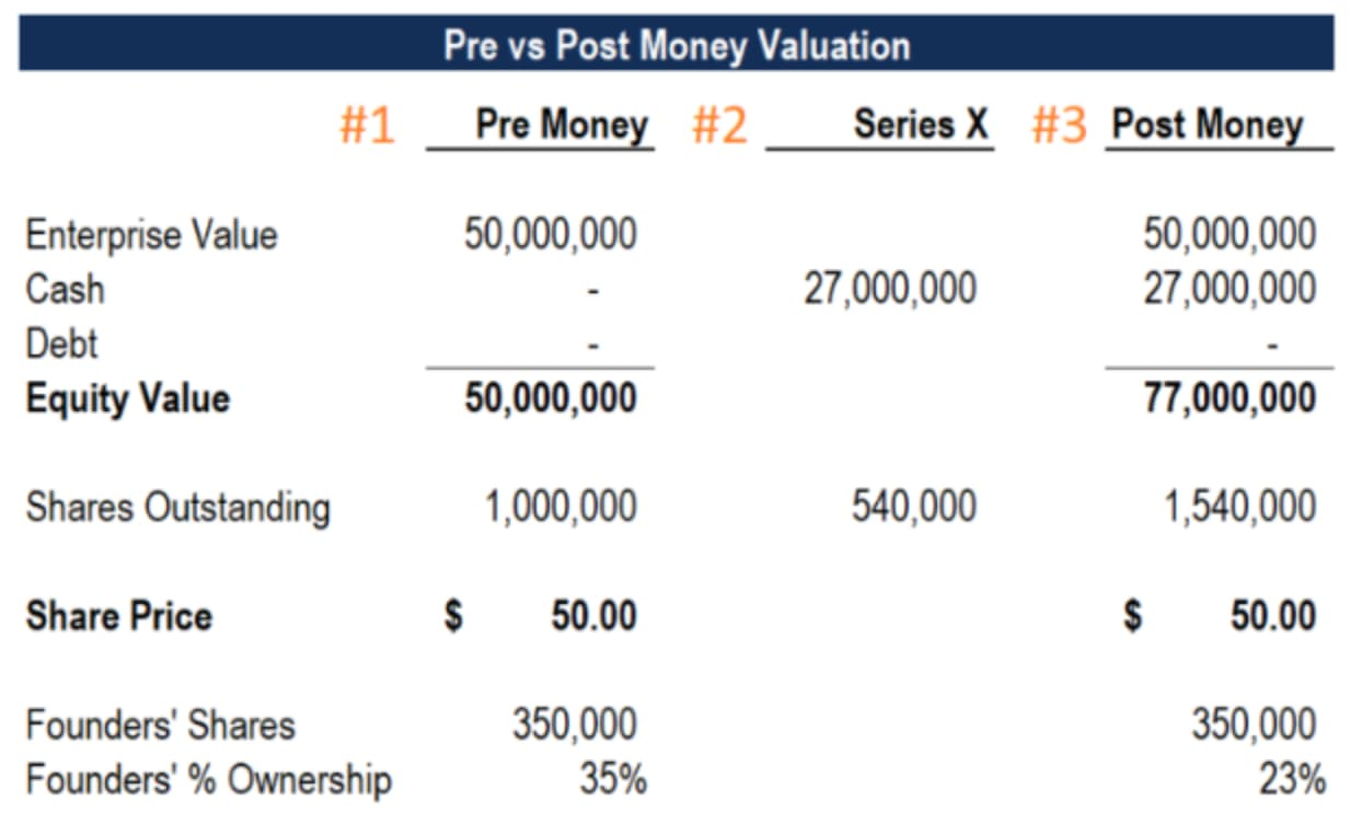capitalization table example: pre and post-money comparison funding table