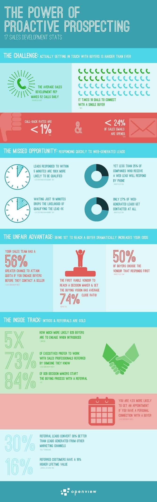 power-of-proactive-prospecting-infographic.jpg