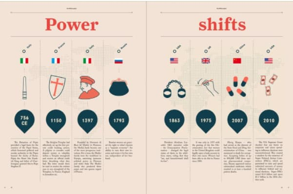 infographic on power shifts