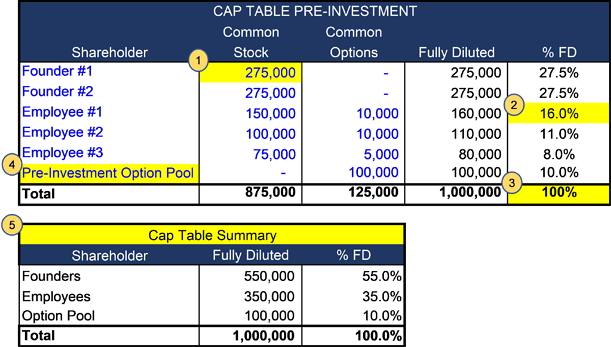 capitalization table example: pre-investment or funding table