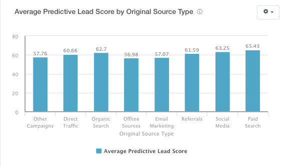predictive_lead_score_by_source.png