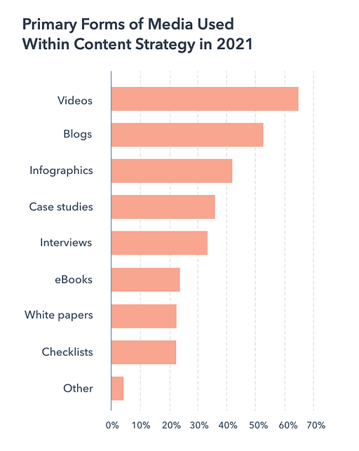 graph displaying that video is the primary form of media used in content strategies in 2021