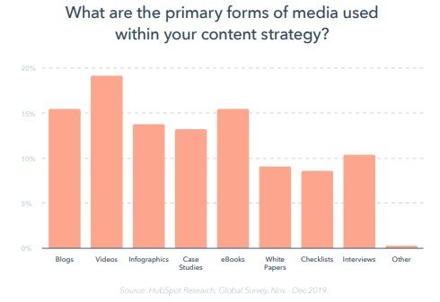 "a graph that shows results from the question ""what are the primary forms of media used within your content strategy?"" with videos being the highest at 19%, followed by blogs, ebooks, infographics, and case studies. White papers, checklists, interviews, and ""other"" trail behind."