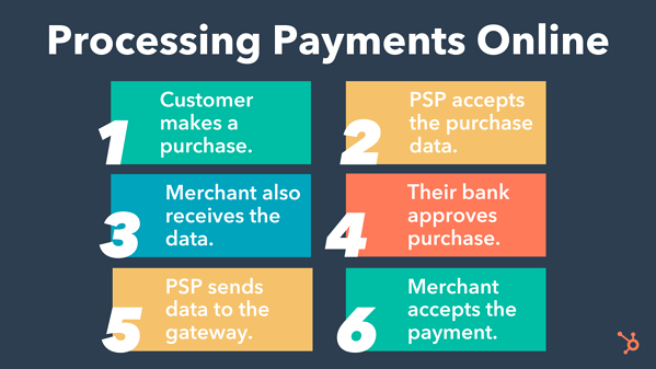 steps of processing payments online: customer makes a purchase, psp accepts the purchase data, merchant receives the data, their bank approves the purchase, psp sends data to the gateway, merchant accepts the payment.
