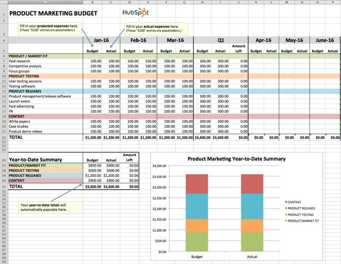 Product plan template excel budget template for product marketing how to manage your entire marketing budget free budget tracker cheaphphosting Gallery