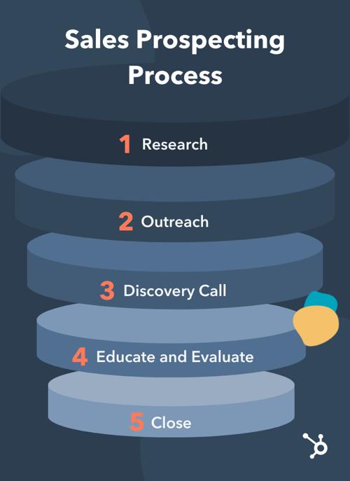 Sales prospecting process