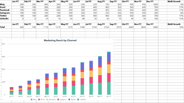 Excel template calculating marketing reach.