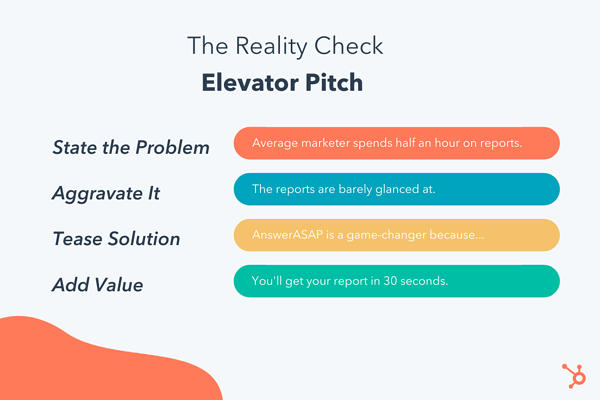 breaking down the reality check elevator pitch example: state the problem, aggravate it, tease solution, add value