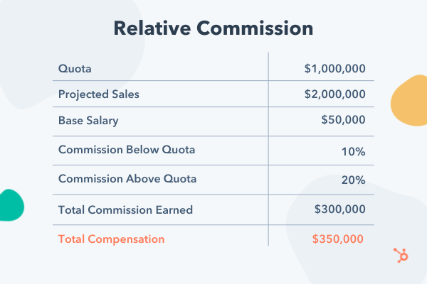 Example relative commission compensation model