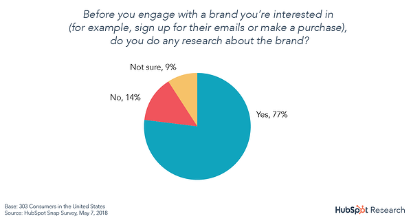 77% of people research a brand before engaging with it pie chart hubspot research