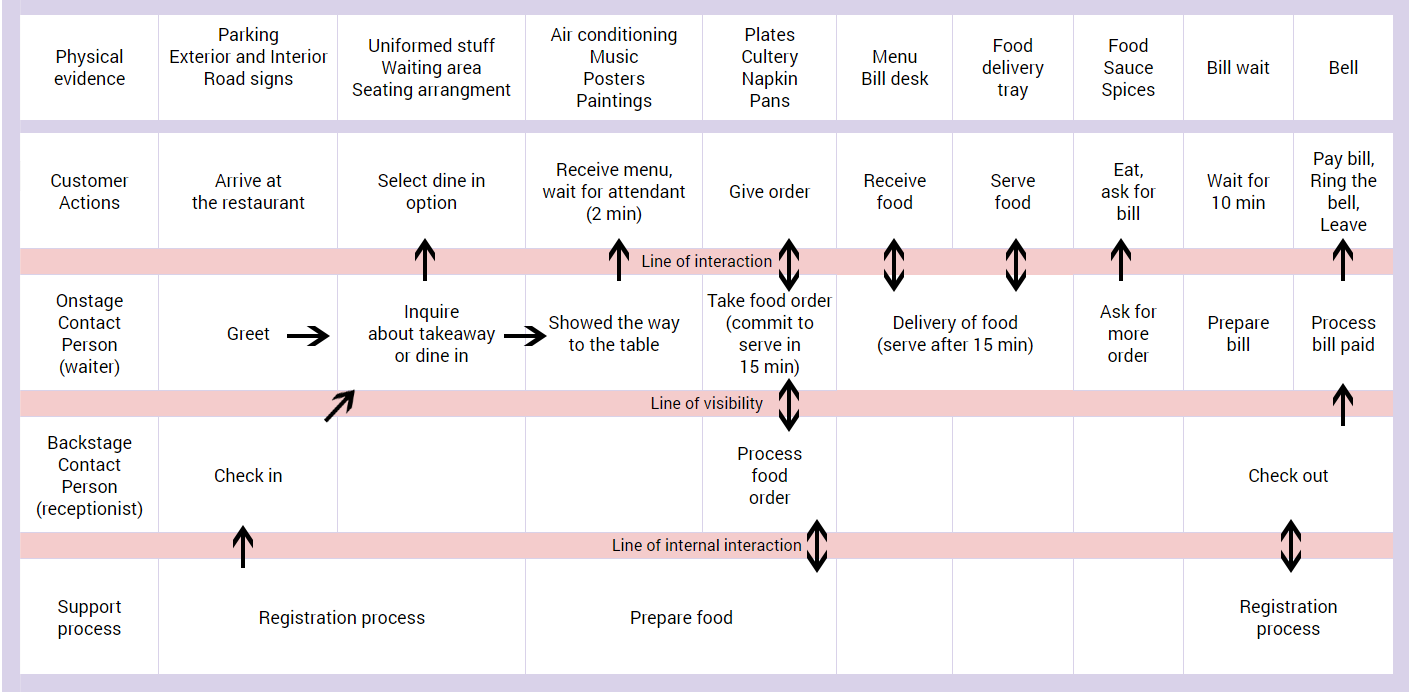 How to Create an Effective Customer Journey Map [Examples +