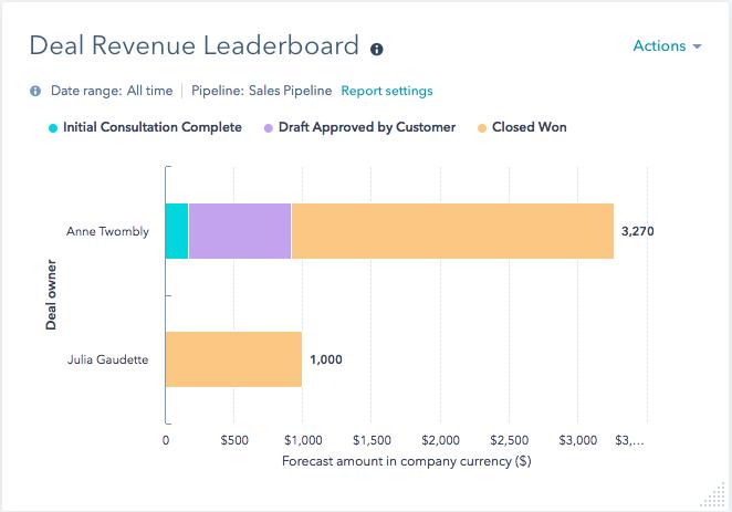 revenue leader
