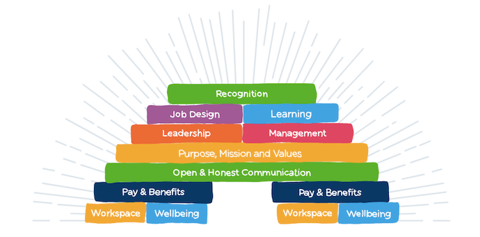 Color coded tower model of employee recognition philosophy by Reward Gateway