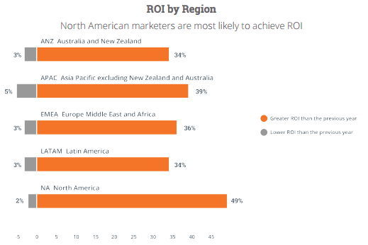 roi-by-region.png