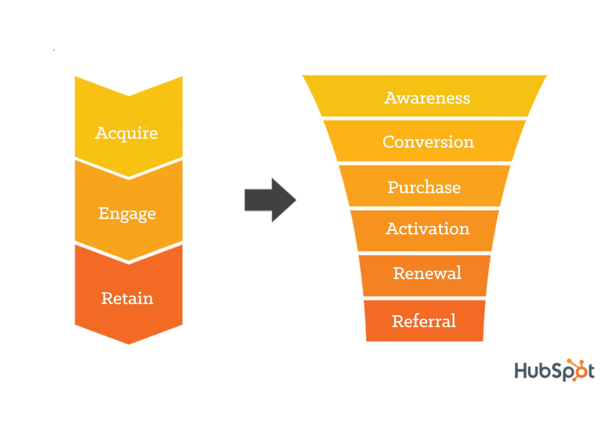 saas-customer-lifecycle-graphic