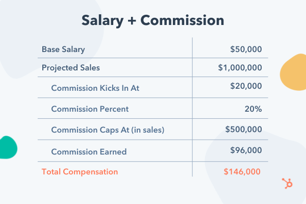 Example base salary plus commission compensation plan