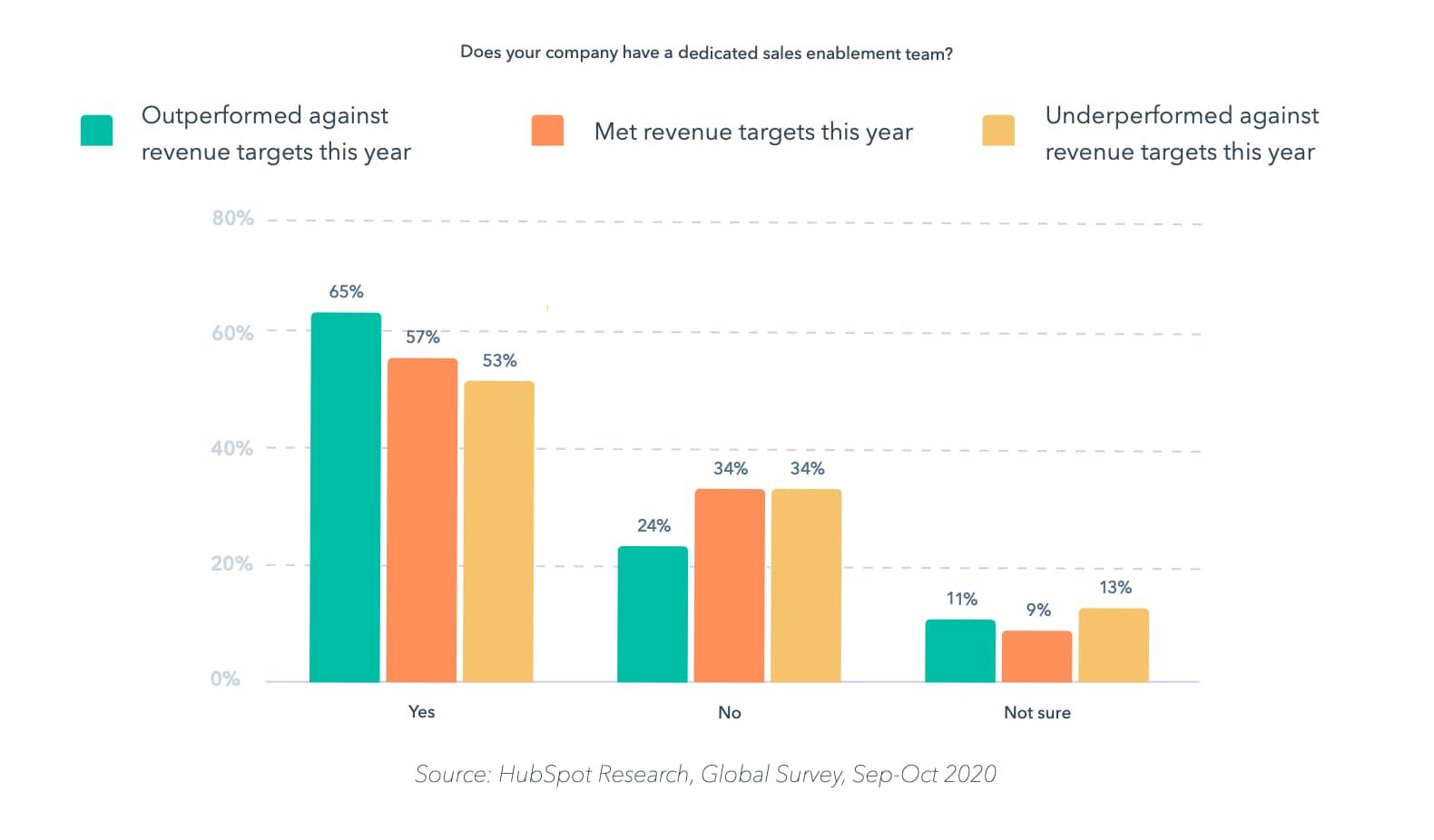 top-performing sales teams have sales enablement support