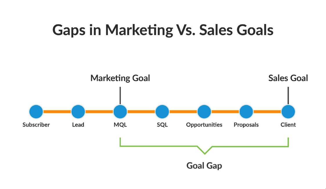 sales-goals-vs-marketing-goals.png
