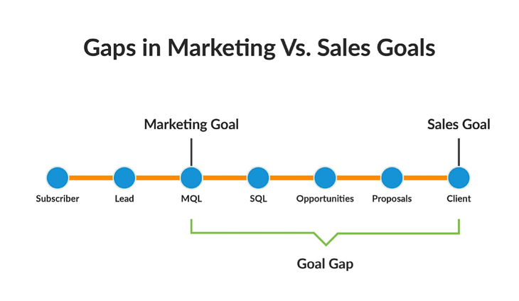 sales-goals-vs-marketing-goals.png