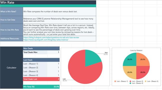 Sales KPI dashboard template in Google Sheets